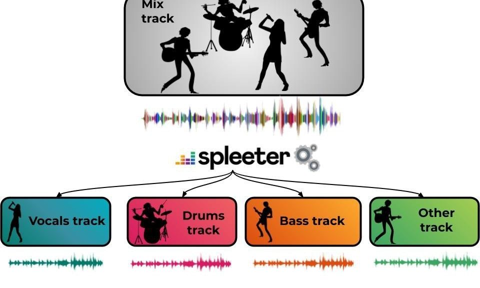 Spleeter-Music-Translation
